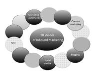 B2B inbound marketing